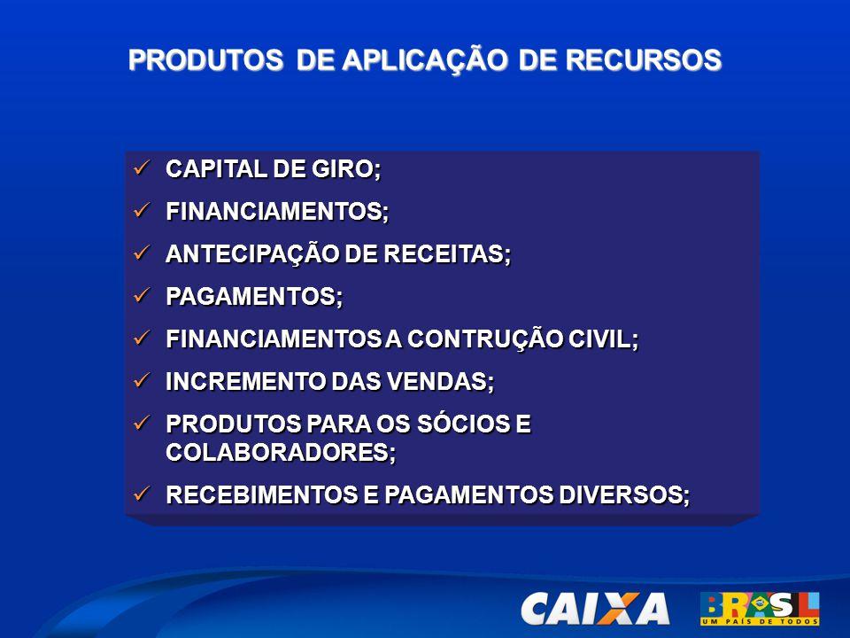PRODUTOS DE APLICAÇÃO DE RECURSOS  CAPITAL DE GIRO;  FINANCIAMENTOS;  ANTECIPAÇÃO DE RECEITAS;  PAGAMENTOS;  FINANCIAMENTOS A CONTRUÇÃO CIVIL;  INCREMENTO DAS VENDAS;  PRODUTOS PARA OS SÓCIOS E COLABORADORES;  RECEBIMENTOS E PAGAMENTOS DIVERSOS;
