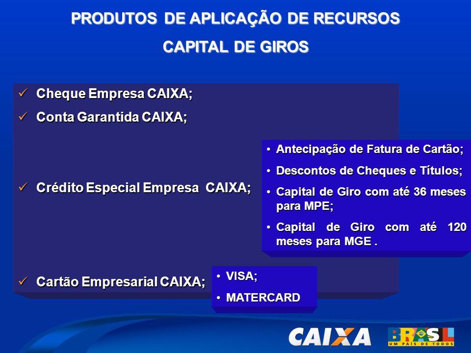 PRODUTOS DE APLICAÇÃO DE RECURSOS CAPITAL DE GIROS  Cheque Empresa CAIXA;  Conta Garantida CAIXA;  Crédito Especial Empresa CAIXA;  Cartão Empresa