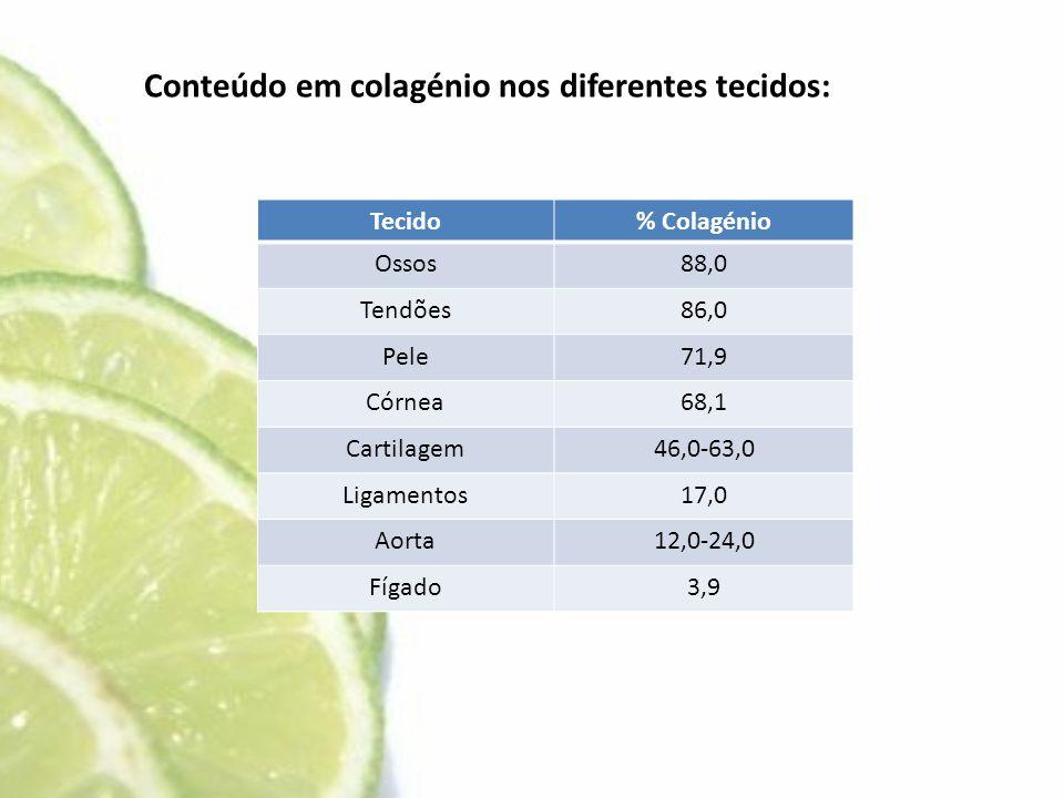 Tecido% Colagénio Ossos88,0 Tendões86,0 Pele71,9 Córnea68,1 Cartilagem46,0-63,0 Ligamentos17,0 Aorta12,0-24,0 Fígado3,9 Conteúdo em colagénio nos dife