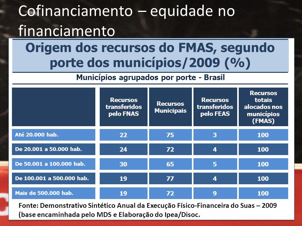 Cofinanciamento – equidade no financiamento Municípios agrupados por porte - Brasil Origem dos recursos do FMAS, segundo porte dos municípios/2009 (%)