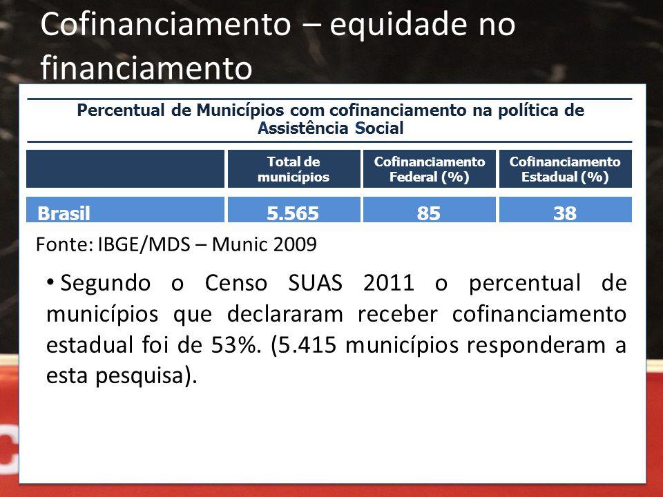 Cofinanciamento – equidade no financiamento Fonte: IBGE/MDS – Munic 2009 • Segundo o Censo SUAS 2011 o percentual de municípios que declararam receber