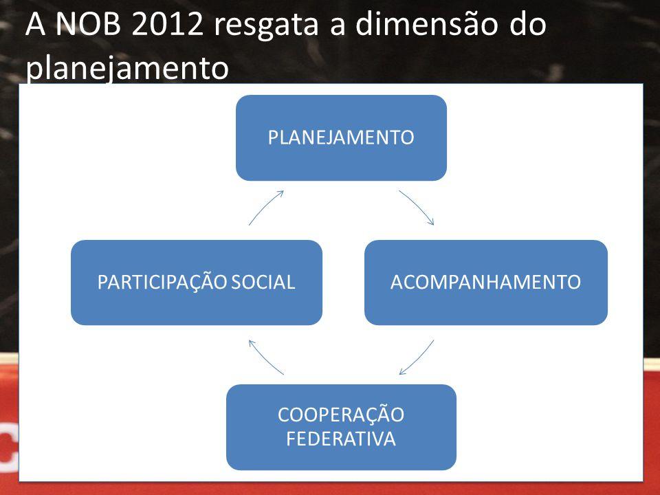 A NOB 2012 resgata a dimensão do planejamento PLANEJAMENTOACOMPANHAMENTO COOPERAÇÃO FEDERATIVA PARTICIPAÇÃO SOCIAL