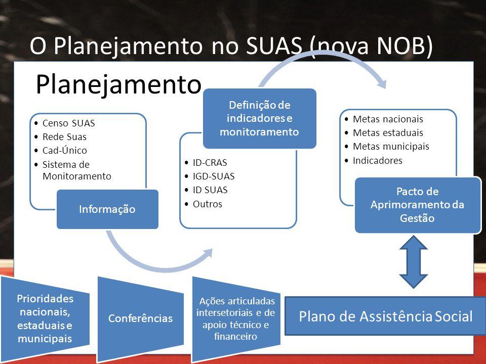O Planejamento no SUAS (nova NOB) Planejamento •Censo SUAS •Rede Suas •Cad-Único •Sistema de Monitoramento Informação •ID-CRAS •IGD-SUAS •ID SUAS •Out