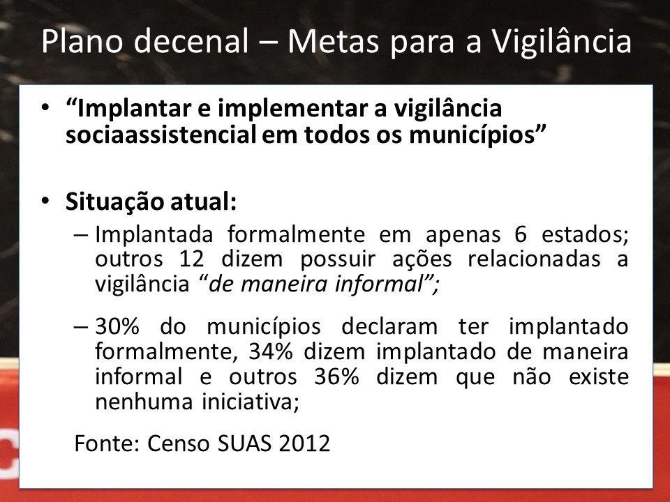 """Plano decenal – Metas para a Vigilância • """"Implantar e implementar a vigilância sociaassistencial em todos os municípios"""" • Situação atual: – Implanta"""