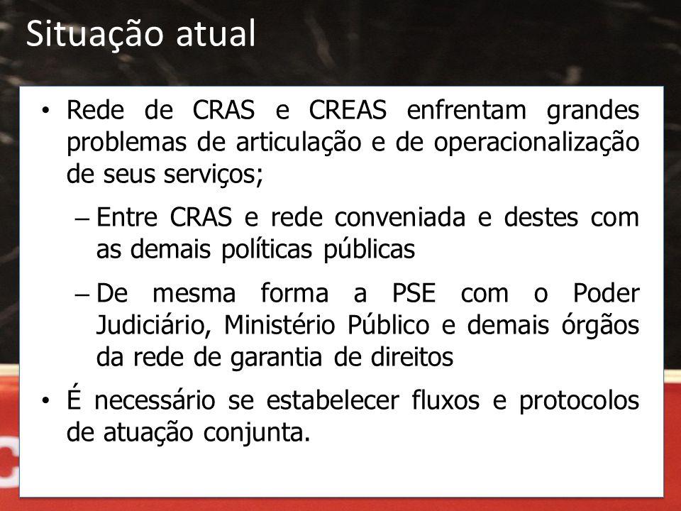 • Rede de CRAS e CREAS enfrentam grandes problemas de articulação e de operacionalização de seus serviços; – Entre CRAS e rede conveniada e destes com