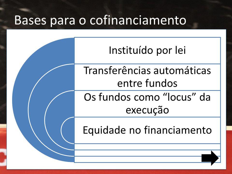 """Bases para o cofinanciamento Instituído por lei Transferências automáticas entre fundos Os fundos como """"locus"""" da execução Equidade no financiamento"""