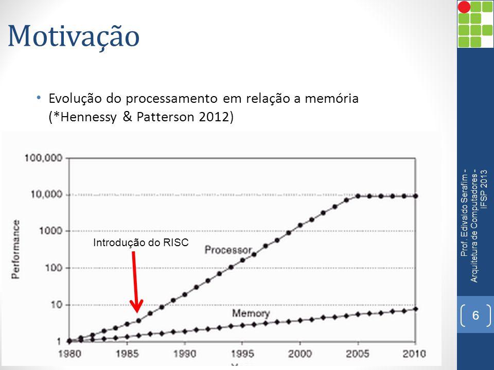 Motivação • Evolução do processamento em relação a memória (*Hennessy & Patterson 2012) Prof. Edivaldo Serafim - Arquitetura de Computadores - IFSP 20
