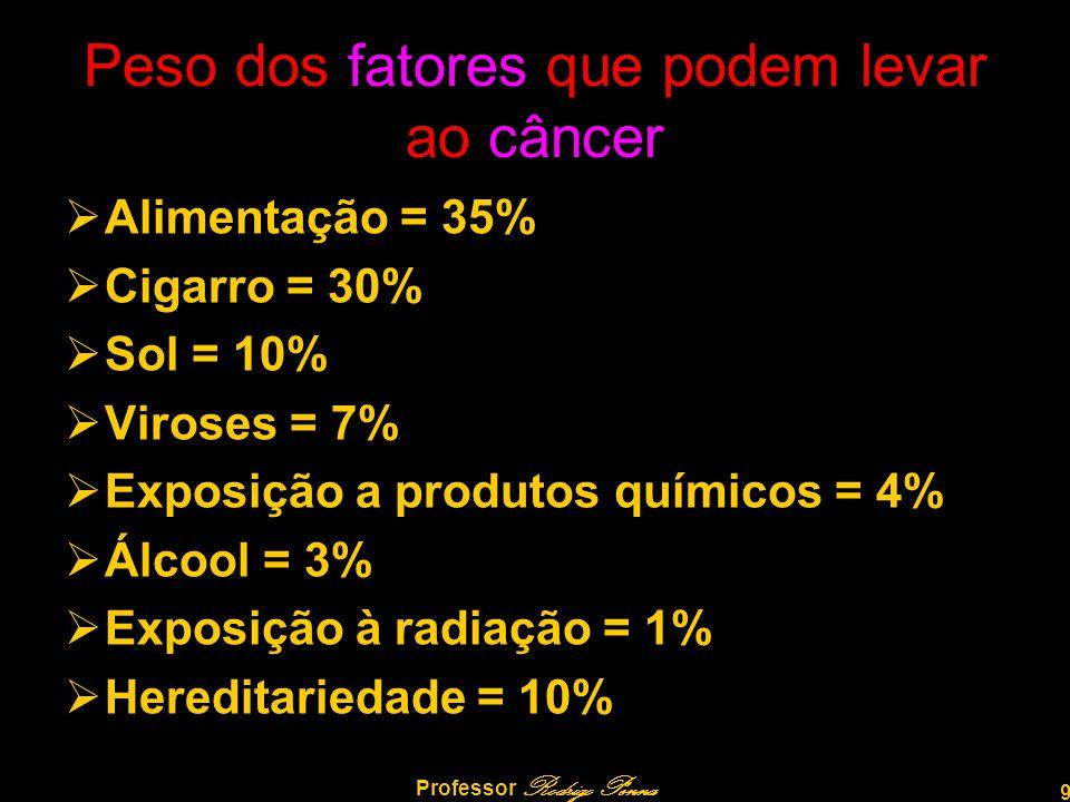 9 Professor Rodrigo Penna Peso dos fatores que podem levar ao câncer AAlimentação = 35% CCigarro = 30% SSol = 10% VViroses = 7% EExposição a