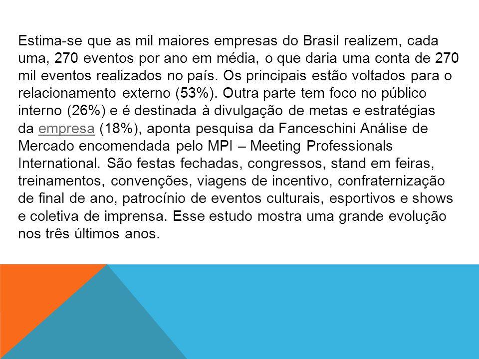 Estima-se que as mil maiores empresas do Brasil realizem, cada uma, 270 eventos por ano em média, o que daria uma conta de 270 mil eventos realizados