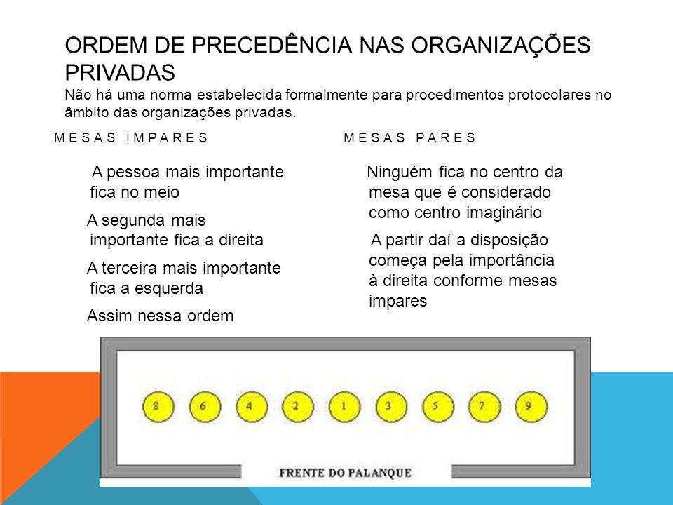 ORDEM DE PRECEDÊNCIA NAS ORGANIZAÇÕES PRIVADAS Não há uma norma estabelecida formalmente para procedimentos protocolares no âmbito das organizações pr