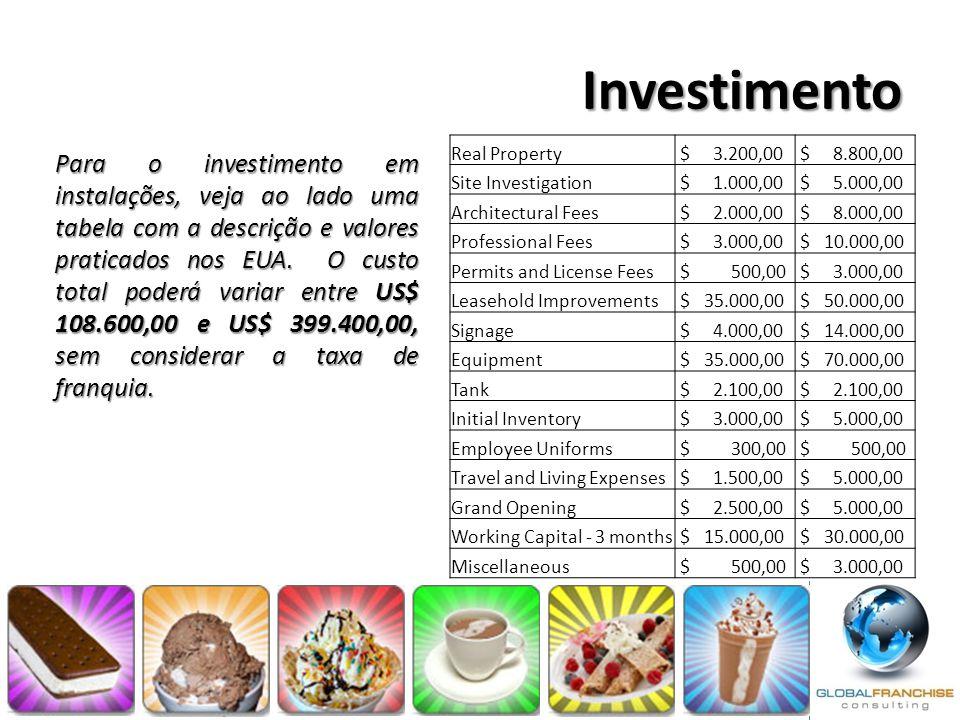 Investimento Para o investimento em instalações, veja ao lado uma tabela com a descrição e valores praticados nos EUA. O custo total poderá variar ent