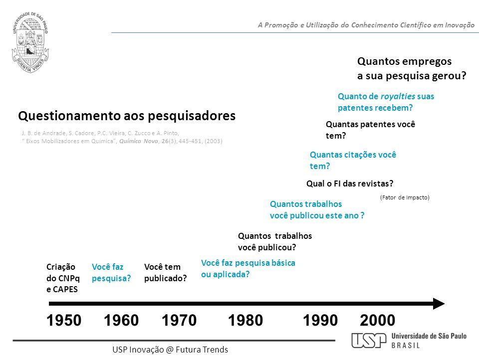 USP Inovação @ Futura Trends 1950 1960 1970 1980 1990 2000 Criação do CNPq e CAPES Você faz pesquisa? Você tem publicado? Você faz pesquisa básica ou