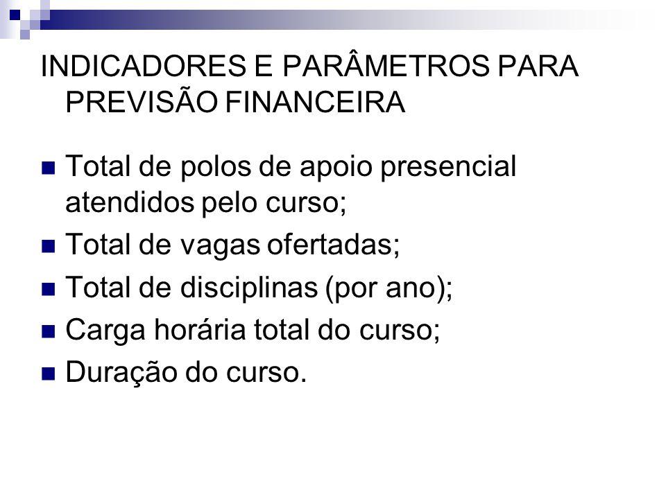INDICADORES E PARÂMETROS PARA PREVISÃO FINANCEIRA  Total de polos de apoio presencial atendidos pelo curso;  Total de vagas ofertadas;  Total de di