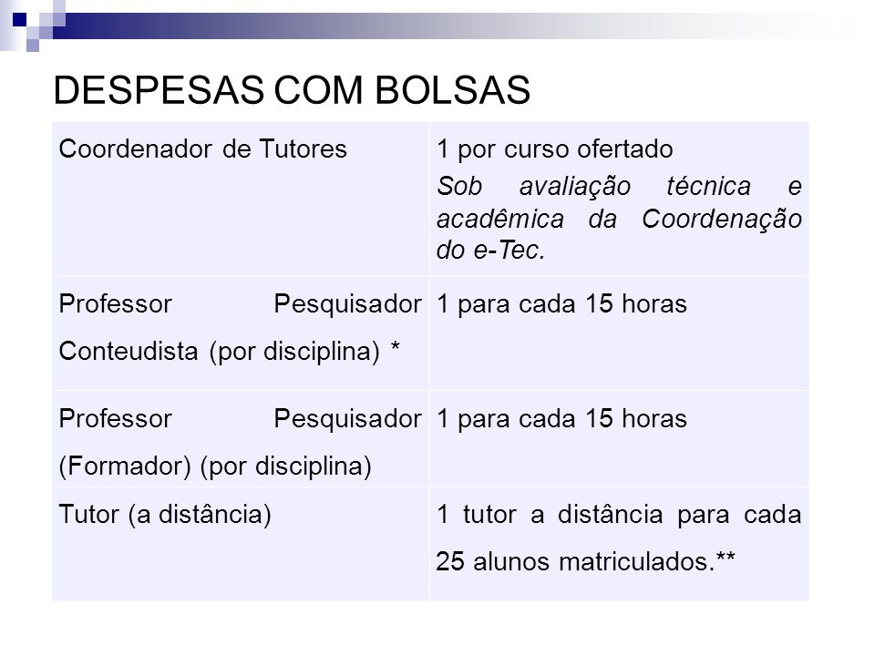 DESPESAS COM BOLSAS Coordenador de Tutores 1 por curso ofertado Sob avaliação técnica e acadêmica da Coordenação do e-Tec. Professor Pesquisador Conte