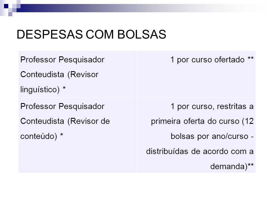 DESPESAS COM BOLSAS Professor Pesquisador Conteudista (Revisor linguístico) * 1 por curso ofertado ** Professor Pesquisador Conteudista (Revisor de co
