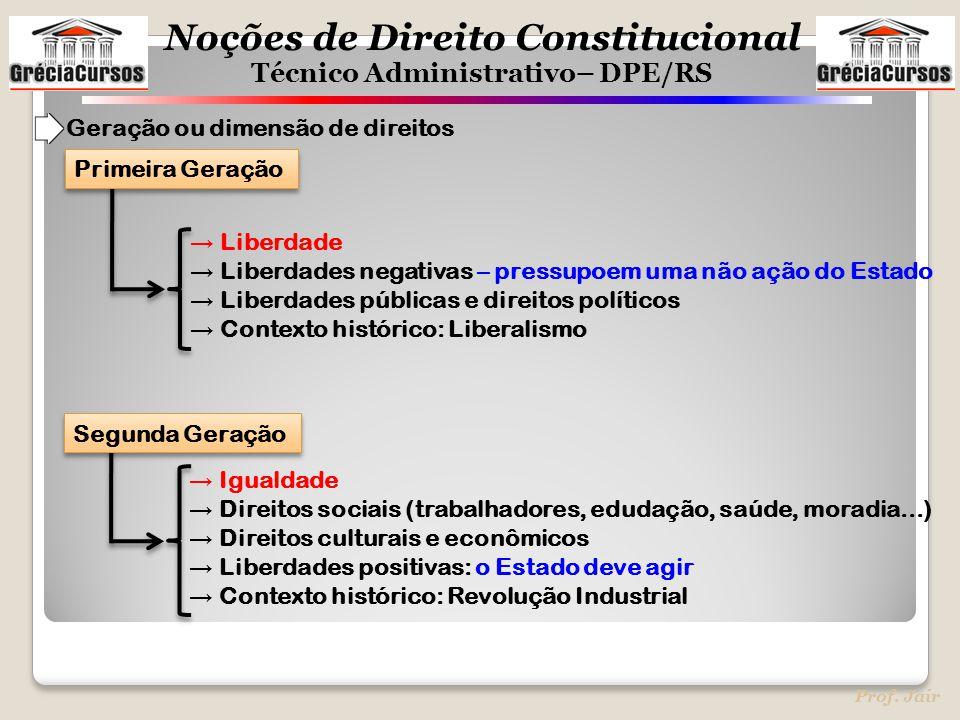 Noções de Direito Constitucional Técnico Administrativo– DPE/RS Prof. Jair Geração ou dimensão de direitos → Liberdade → Liberdades negativas – pressu