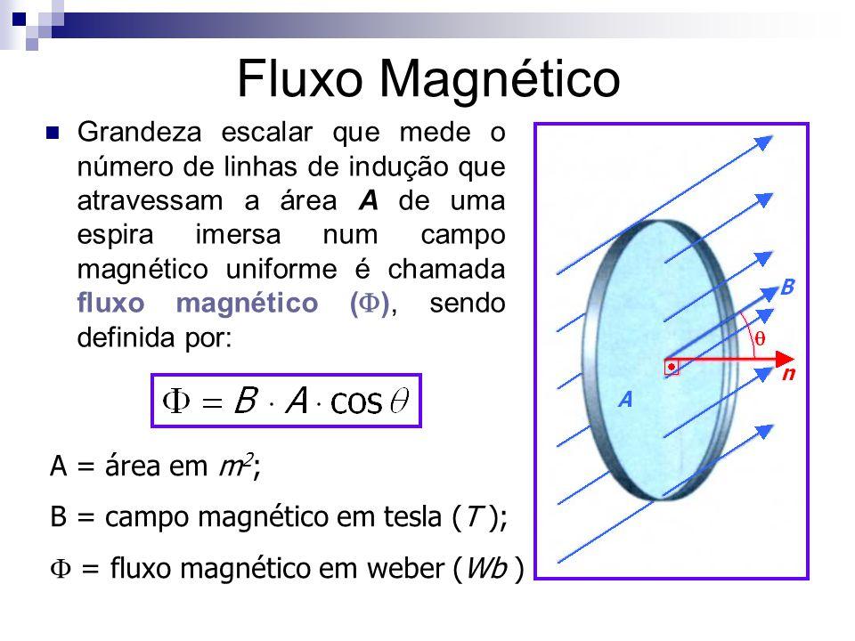 Fluxo Magnético  Grandeza escalar que mede o número de linhas de indução que atravessam a área A de uma espira imersa num campo magnético uniforme é chamada fluxo magnético (  ), sendo definida por: A = área em m 2 ; B = campo magnético em tesla (T );  = fluxo magnético em weber (Wb )