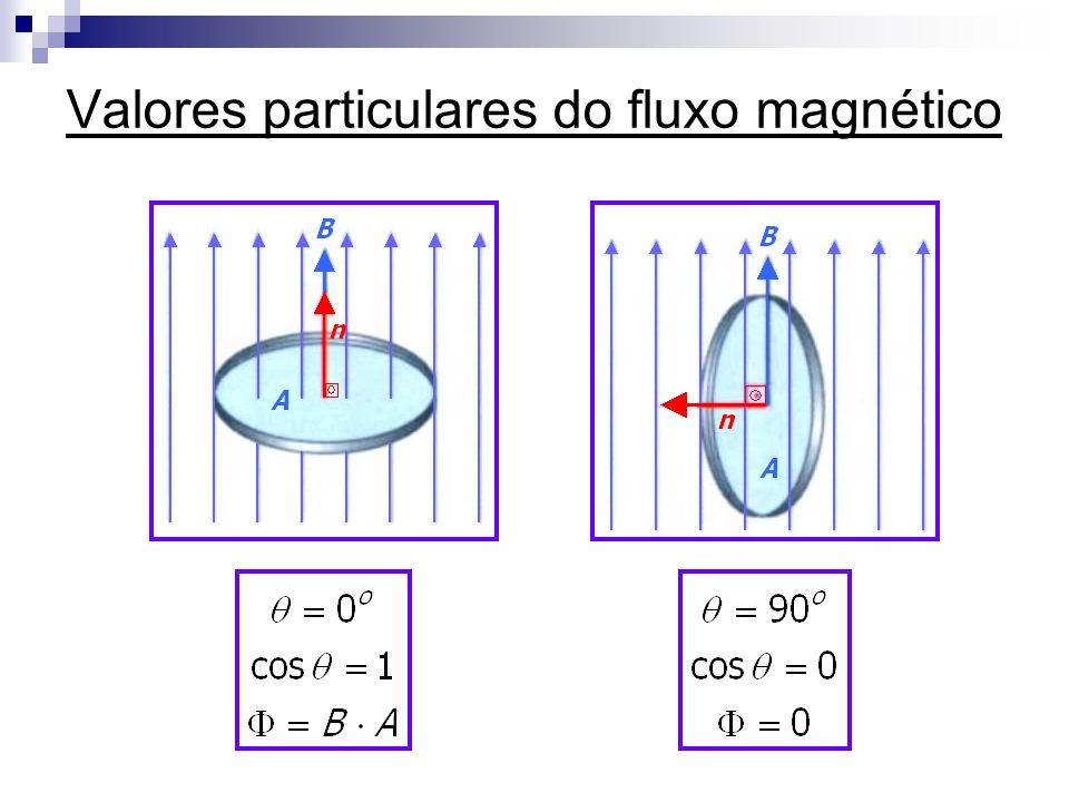 Lei de Faraday da Indução Eletromagnética  Sempre que ocorrer uma variação do fluxo magnético através de um circuito, aparecerá, neste circuito, uma fem induzida.