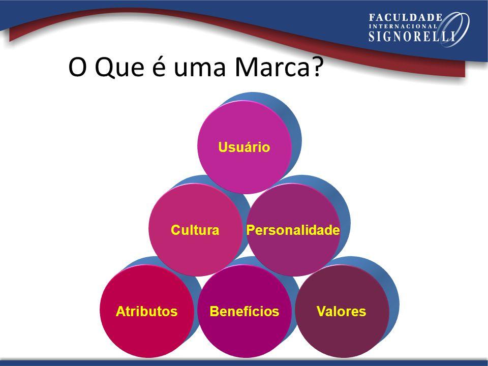 O Que é uma Marca? AtributosBenefíciosValores Cultura Usuário Personalidade