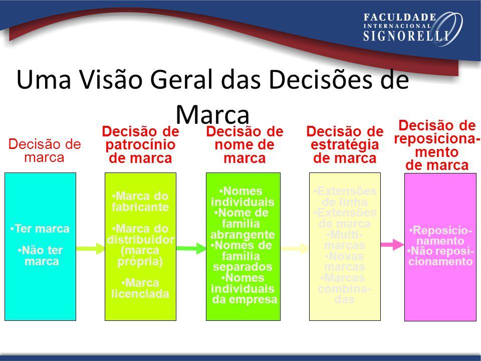 Uma Visão Geral das Decisões de Marca Decisão de marca •Ter marca •Não ter marca Decisão de patrocínio de marca •Marca do fabricante •Marca do distrib
