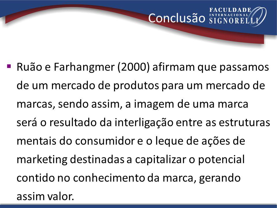 Conclusão  Ruão e Farhangmer (2000) afirmam que passamos de um mercado de produtos para um mercado de marcas, sendo assim, a imagem de uma marca será