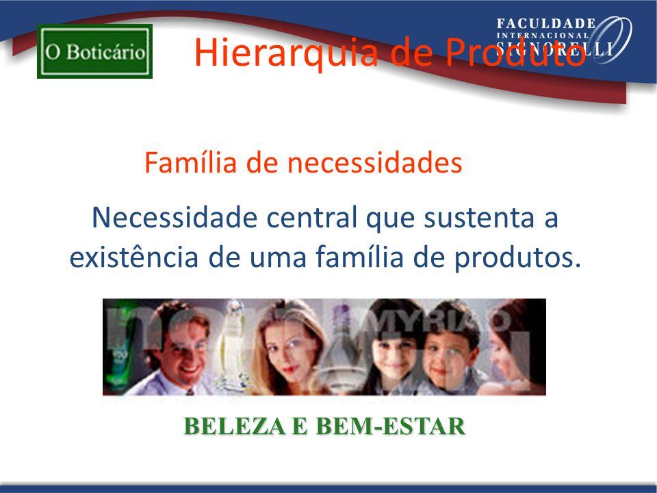 Hierarquia de Produto Família de necessidades BELEZA E BEM-ESTAR Necessidade central que sustenta a existência de uma família de produtos.