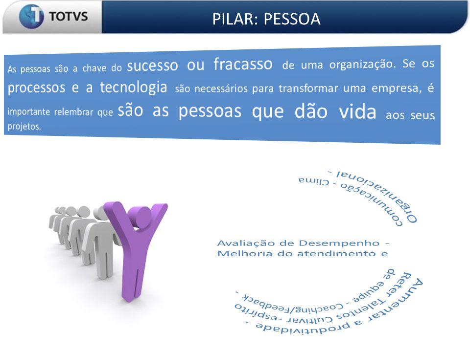 OS 3 PILARES DA ORGANIZAÇÃO PILAR: Processos 4 Ciclo de Maturidade de Gestão TOTVS 1ª Fase Controle • Soluções que visam: • Precisão nas informações • Eliminação de controles manuais • Redução de custos • Gestão da Operação 1ª Fase Controle • Soluções que visam: • Precisão nas informações • Eliminação de controles manuais • Redução de custos • Gestão da Operação 2ª Fase Produtividade • Soluções que visam: • Agilidade nas informações • Automação dos processos • Melhora no atendimento aos clientes • Aceleração de ganhos 2ª Fase Produtividade • Soluções que visam: • Agilidade nas informações • Automação dos processos • Melhora no atendimento aos clientes • Aceleração de ganhos 3ª Fase Relacionamento • Soluções que visam: • Aproximar clientes, fornecedores e acionistas • Informar com qualidade no momento da venda/entrega • Elevar a gestão dos relacionamentos 3ª Fase Relacionamento • Soluções que visam: • Aproximar clientes, fornecedores e acionistas • Informar com qualidade no momento da venda/entrega • Elevar a gestão dos relacionamentos 4ª Fase Colaboração Empresarial • Soluções que visam: • Expandir as fronteira da empresa • Maximizar a competitividade de cadeia de valor • Aberturas de capital/fusões e aquisições 4ª Fase Colaboração Empresarial • Soluções que visam: • Expandir as fronteira da empresa • Maximizar a competitividade de cadeia de valor • Aberturas de capital/fusões e aquisições