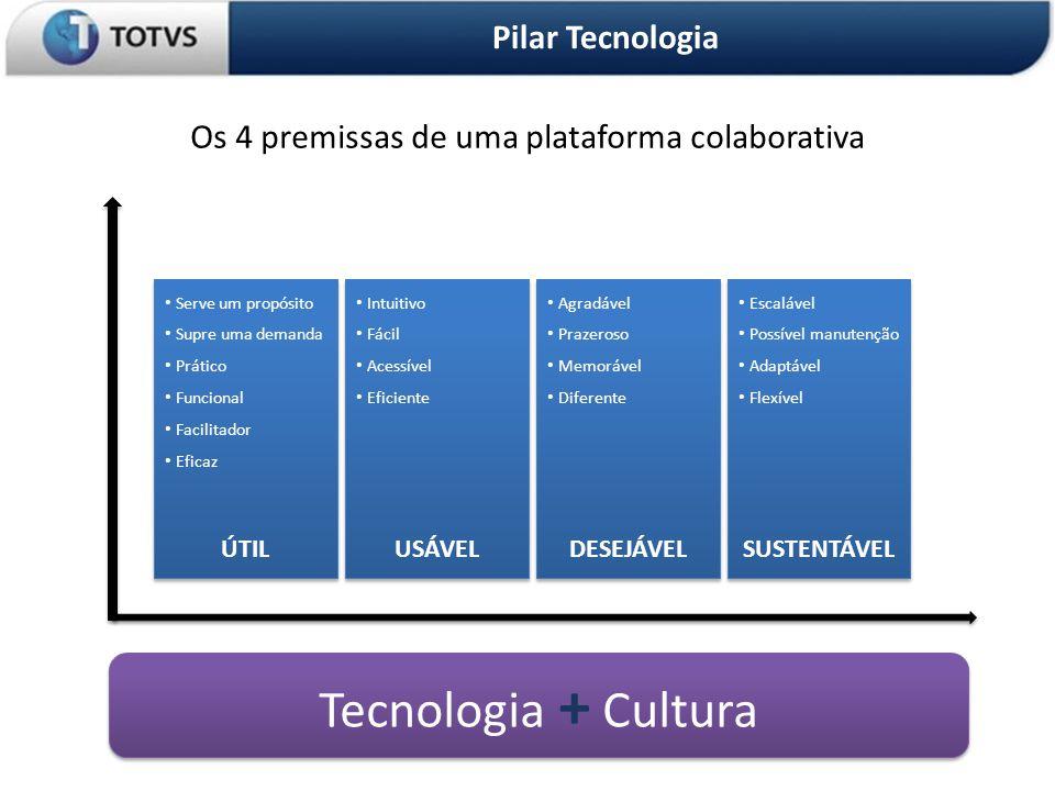 OS 3 PILARES DA ORGANIZAÇÃO Pilar Tecnologia Tecnologia + Cultura • Intuitivo • Fácil • Acessível • Eficiente • Intuitivo • Fácil • Acessível • Eficiente USÁVEL • Agradável • Prazeroso • Memorável • Diferente • Agradável • Prazeroso • Memorável • Diferente DESEJÁVEL • Escalável • Possível manutenção • Adaptável • Flexível • Escalável • Possível manutenção • Adaptável • Flexível SUSTENTÁVEL • Serve um propósito • Supre uma demanda • Prático • Funcional • Facilitador • Eficaz • Serve um propósito • Supre uma demanda • Prático • Funcional • Facilitador • Eficaz ÚTIL Os 4 premissas de uma plataforma colaborativa