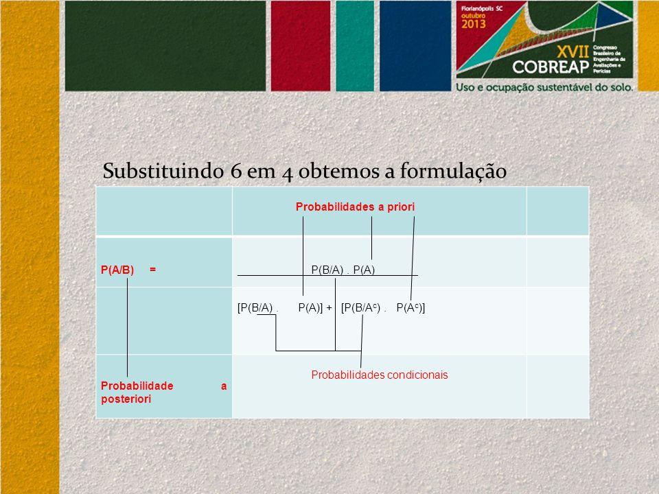 Substituindo 6 em 4 obtemos a formulação alternativa: Probabilidades a priori Probabilidades a priori P(A/B) = _____ _P(B/A). P(A)_______ [P(B/A). P(A
