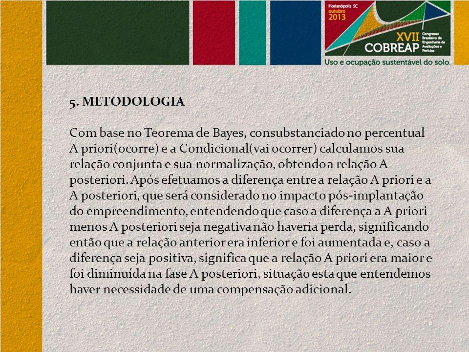 5. METODOLOGIA Com base no Teorema de Bayes, consubstanciado no percentual A priori(ocorre) e a Condicional(vai ocorrer) calculamos sua relação conjun