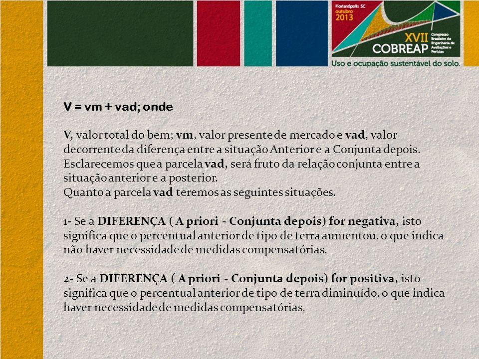 V = vm + vad; onde V, valor total do bem; vm, valor presente de mercado e vad, valor decorrente da diferença entre a situação Anterior e a Conjunta depois.