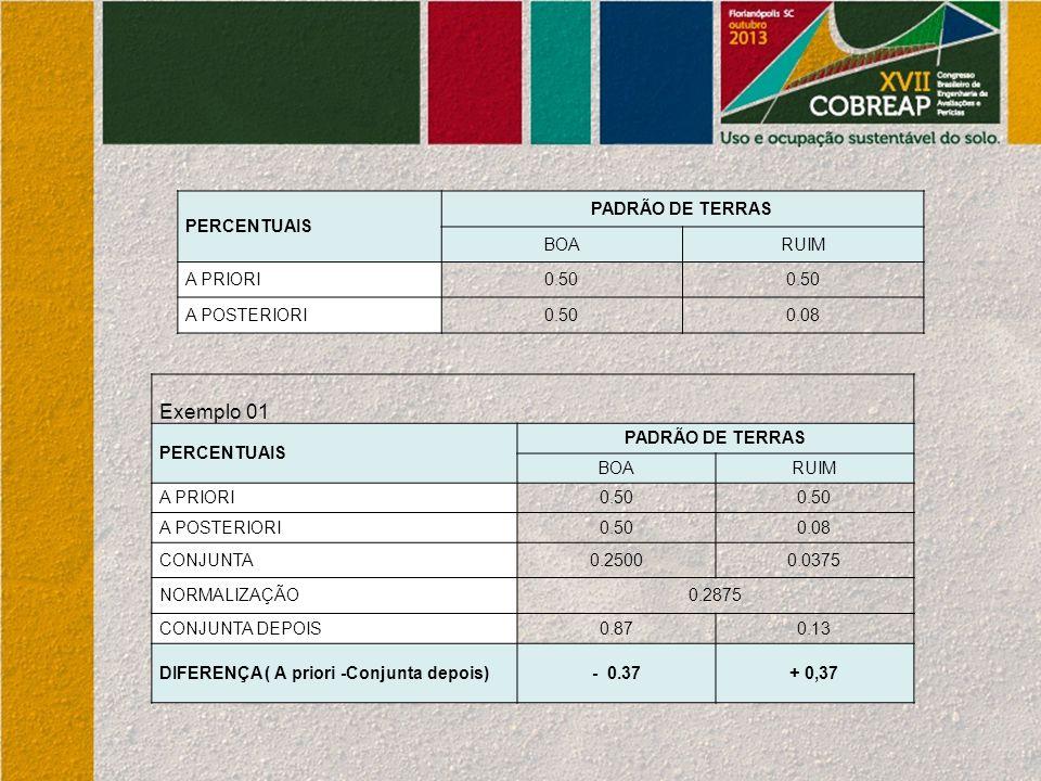 PERCENTUAIS PADRÃO DE TERRAS BOARUIM A PRIORI0.50 A POSTERIORI0.500.08 Exemplo 01 PERCENTUAIS PADRÃO DE TERRAS BOARUIM A PRIORI0.50 A POSTERIORI0.500.