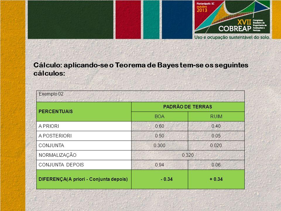 Cálculo: aplicando-se o Teorema de Bayes tem-se os seguintes cálculos: Exemplo 02 PERCENTUAIS PADRÃO DE TERRAS BOARUIM A PRIORI0.600.40 A POSTERIORI0.