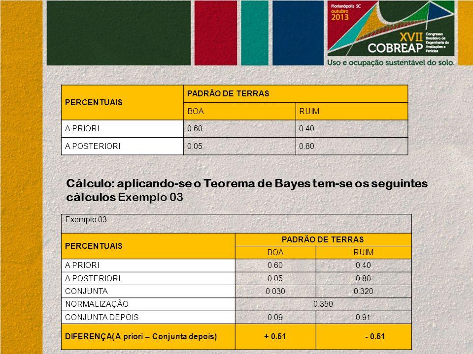 Cálculo: aplicando-se o Teorema de Bayes tem-se os seguintes cálculos Exemplo 03 PERCENTUAIS PADRÃO DE TERRAS BOARUIM A PRIORI0.600.40 A POSTERIORI0.050.80 Exemplo 03 PERCENTUAIS PADRÃO DE TERRAS BOARUIM A PRIORI0.600.40 A POSTERIORI0.050.80 CONJUNTA0.0300.320 NORMALIZAÇÃO0.350 CONJUNTA DEPOIS0.090.91 DIFERENÇA( A priori – Conjunta depois)+ 0.51- 0.51