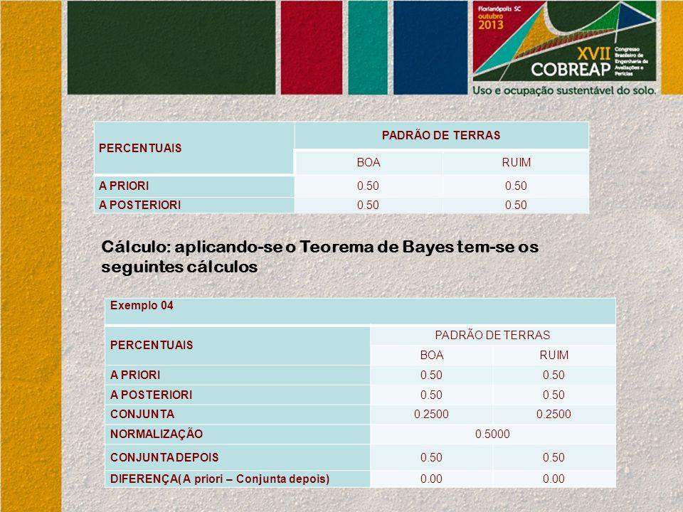 PERCENTUAIS PADRÃO DE TERRAS BOARUIM A PRIORI0.50 A POSTERIORI0.50 Exemplo 04 PERCENTUAIS PADRÃO DE TERRAS BOARUIM A PRIORI0.50 A POSTERIORI0.50 CONJU