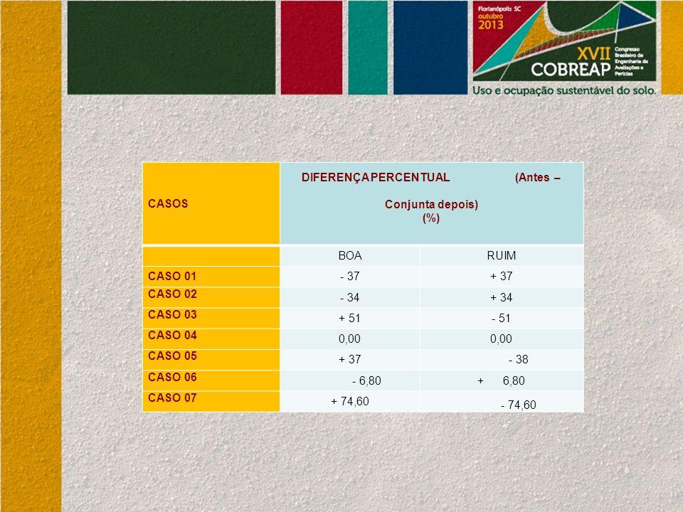 CASOS DIFERENÇA PERCENTUAL (Antes – Conjunta depois) (%) BOARUIM CASO 01- 37+ 37 CASO 02 - 34+ 34 CASO 03 + 51- 51 CASO 04 0,00 CASO 05 + 37- 38 CASO 06 - 6,80+ 6,80 CASO 07 + 74,60 - 74,60