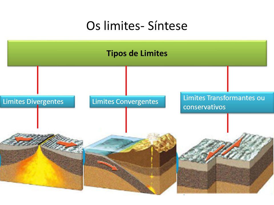 Os limites- Síntese Tipos de Limites Limites Divergentes Limites Convergentes Limites Transformantes ou conservativos