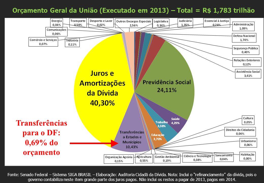 RECEITAS DO DISTRITO FEDERAL – 2013 (Total: R$ 27 bilhões) •Fonte: http://www.buriti.df.gov.br/ftp/diariooficial/2014/01_Janeiro/DODF%20N%C2%BA%2022%2029-01- 2014/Se%C3%A7%C3%A3o01-%20022.pdf Nota: Foi descontada das receitas de transferências a dedução de receita para a formação do FUNDEBhttp://www.buriti.df.gov.br/ftp/diariooficial/2014/01_Janeiro/DODF%20N%C2%BA%2022%2029-01- 2014/Se%C3%A7%C3%A3o01-%20022.pdf O DF depende do Governo Federal.