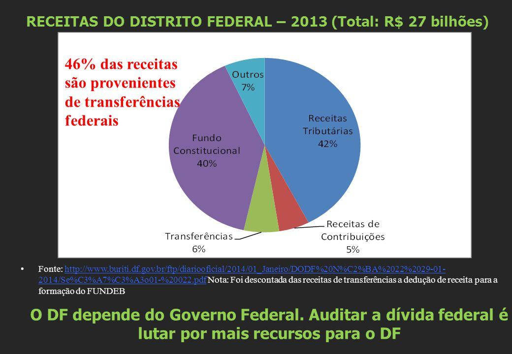 Dívida do DF com a União - Lei 9.496/97 Apesar dos pagamentos, o estoque da dívida interna do DF em 31/12/2013: R$ 1.211.836.128,92 Juros acumulados em 2013 (IGP-DI + 6% = 11,85%): R$ 141 milhões