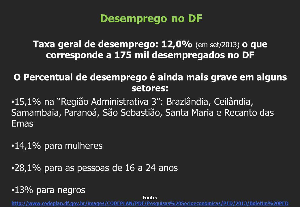 A extrema desigualdade social no Distrito Federal Renda per capita (mensal) das Regiões Administrativas do Distrito Federal e dos Municípios de sua Área Metropolitana (2010) Fonte: http://www.codeplan.df.gov.br/images/CODEPLAN/PDF/Pesquisas%20Socioeconômicas/TABELA%20RENDA%20PE R%20CAPITA%20E%20POPULAÇÃO%20-%20CENSO%202010.pdf http://www.codeplan.df.gov.br/images/CODEPLAN/PDF/Pesquisas%20Socioeconômicas/TABELA%20RENDA%20PE R%20CAPITA%20E%20POPULAÇÃO%20-%20CENSO%202010.pdf