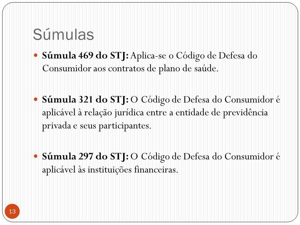Súmulas  Súmula 469 do STJ: Aplica-se o Código de Defesa do Consumidor aos contratos de plano de saúde.  Súmula 321 do STJ: O Código de Defesa do Co