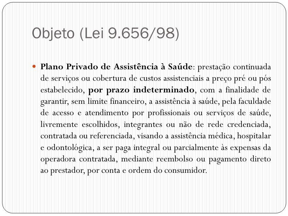 Objeto (Lei 9.656/98)  Plano Privado de Assistência à Saúde: prestação continuada de serviços ou cobertura de custos assistenciais a preço pré ou pós
