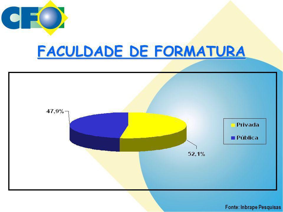 Fonte: Inbrape Pesquisas FACULDADE DE FORMATURA