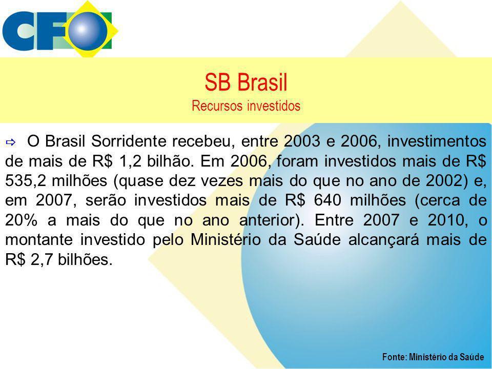 SB Brasil Recursos investidos Fonte: Ministério da Saúde  O Brasil Sorridente recebeu, entre 2003 e 2006, investimentos de mais de R$ 1,2 bilhão. Em