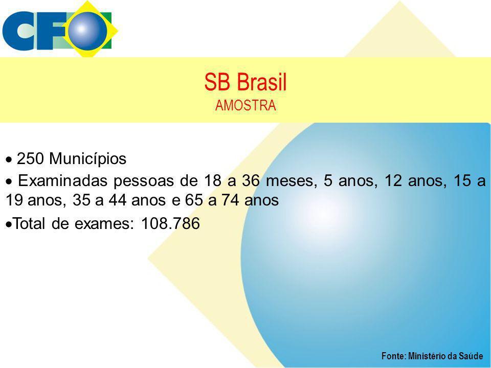 SB Brasil AMOSTRA Fonte: Ministério da Saúde  250 Municípios  Examinadas pessoas de 18 a 36 meses, 5 anos, 12 anos, 15 a 19 anos, 35 a 44 anos e 65