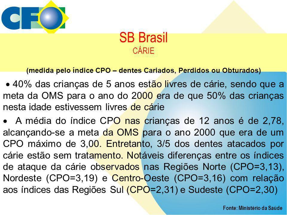 SB Brasil CÁRIE (medida pelo índice CPO – dentes Cariados, Perdidos ou Obturados) Fonte: Ministério da Saúde  40% das crianças de 5 anos estão livres