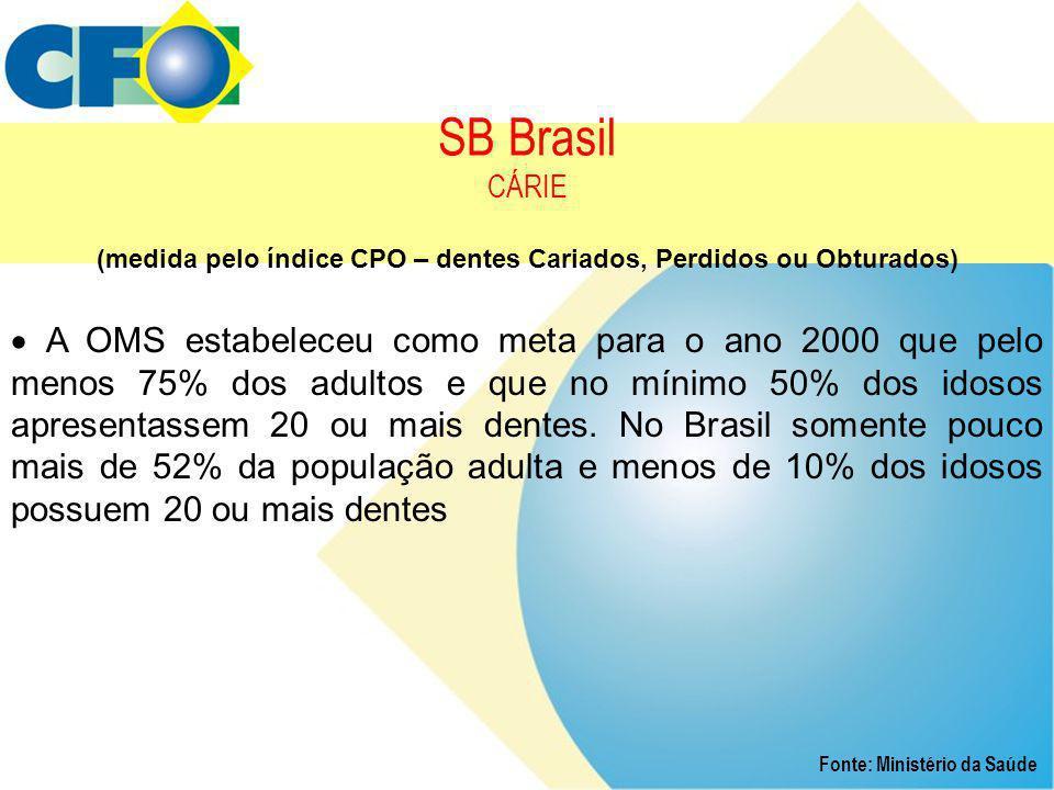 SB Brasil CÁRIE (medida pelo índice CPO – dentes Cariados, Perdidos ou Obturados) Fonte: Ministério da Saúde  A OMS estabeleceu como meta para o ano