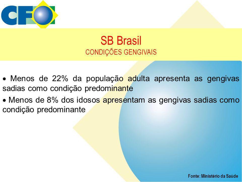 SB Brasil CONDIÇÕES GENGIVAIS Fonte: Ministério da Saúde  Menos de 22% da população adulta apresenta as gengivas sadias como condição predominante 
