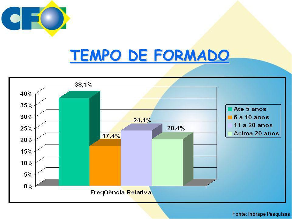 TEMPO DE FORMADO Fonte: Inbrape Pesquisas