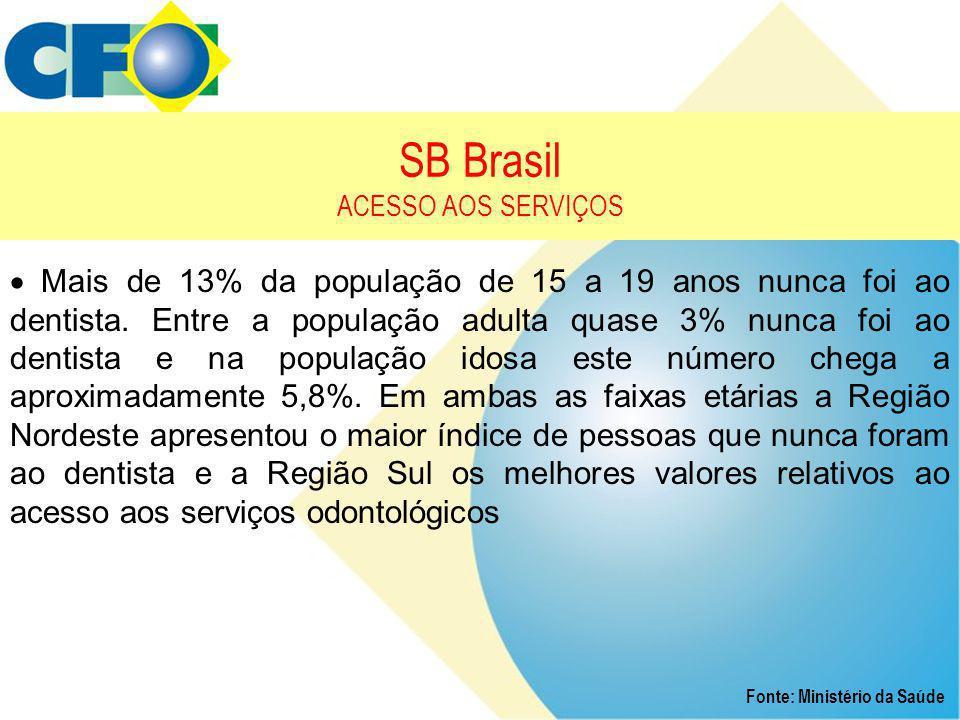 SB Brasil ACESSO AOS SERVIÇOS Fonte: Ministério da Saúde  Mais de 13% da população de 15 a 19 anos nunca foi ao dentista. Entre a população adulta qu